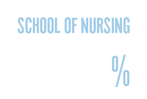 School of Nursing - 94.93%